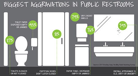 Survey: Biggest Aggravations In Public Restrooms