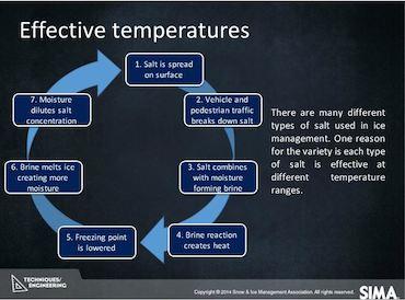Effectiveness Of Ice Melt