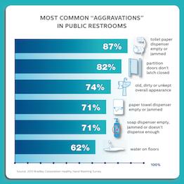 Survey How Restroom Troubles Impact Business