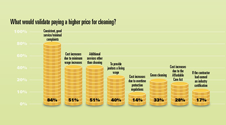 Survey of Facility Managers regarding justification for paying higher price for cleaning services