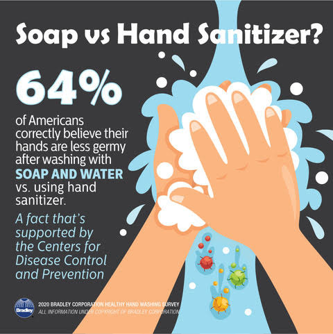 Soap vs Hand Sanitizer Chart