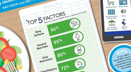 Study: Bad Odors And Dirty Surfaces Result In Lost Business
