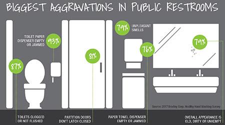Survey: Biggest Aggravations In Public Restrooms