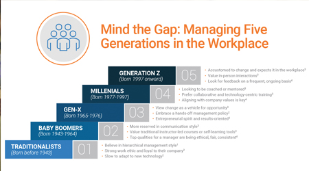 How To Make An Increasingly Multi-Generational Workplace Succeed